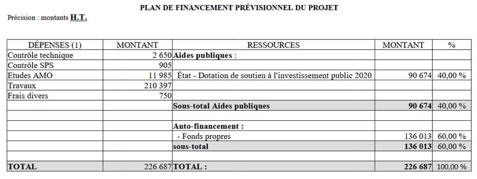 Plan de financement Daudet
